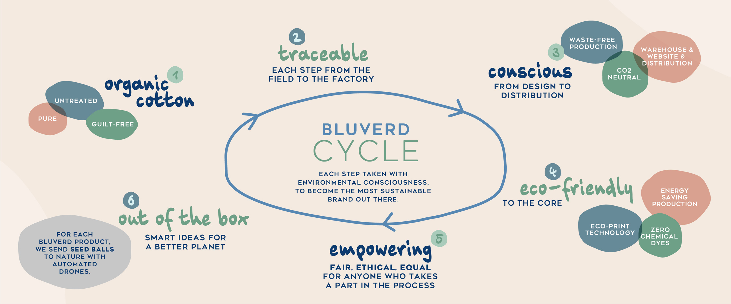 Bluverd Cycle